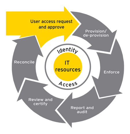 Identity And Access Management Benefits
